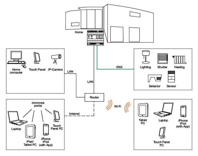 tebis knx domovea hager. Black Bedroom Furniture Sets. Home Design Ideas